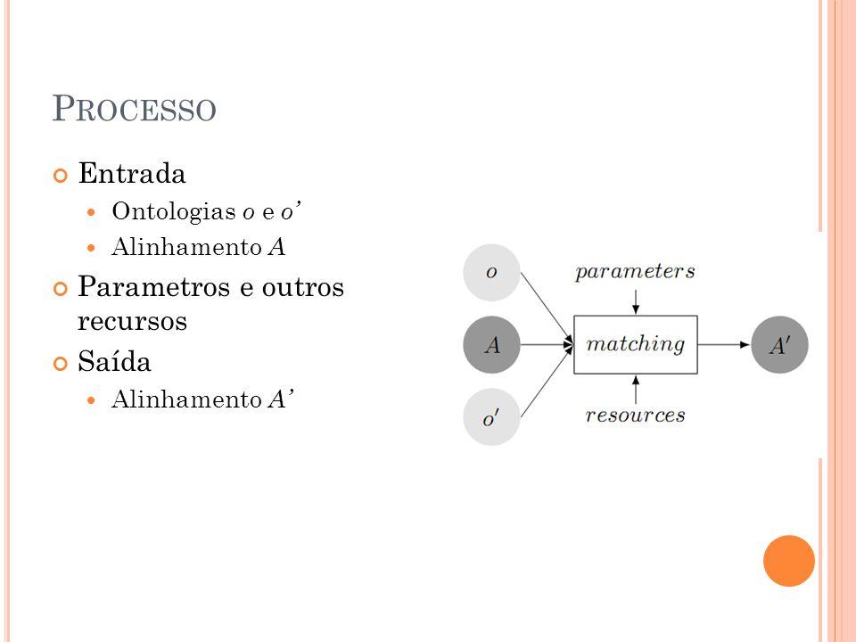 P ROCESSO Entrada Ontologias o e o Alinhamento A Parametros e outros recursos Saída Alinhamento A