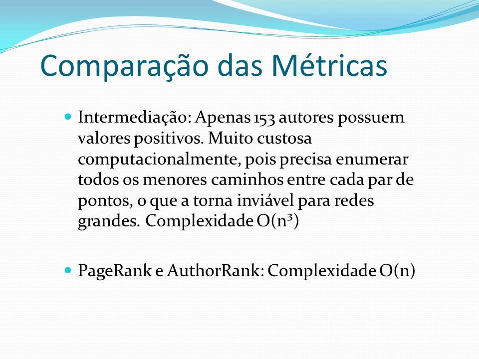 Comparação das Métricas Intermediação: Apenas 153 autores possuem valores positivos. Muito custosa computacionalmente, pois precisa enumerar todos os