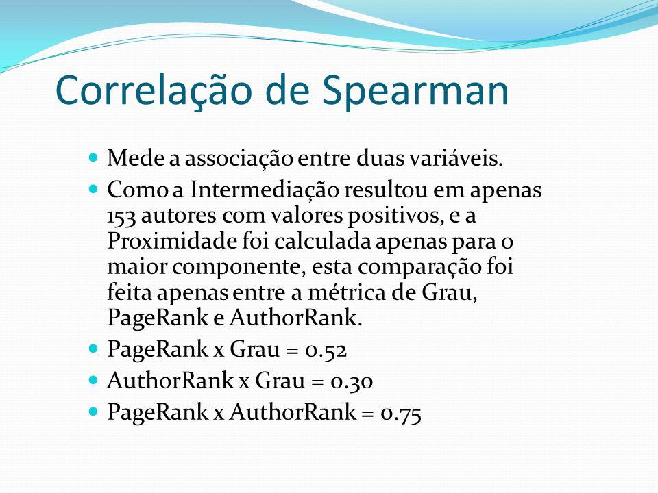 Correlação de Spearman Mede a associação entre duas variáveis. Como a Intermediação resultou em apenas 153 autores com valores positivos, e a Proximid