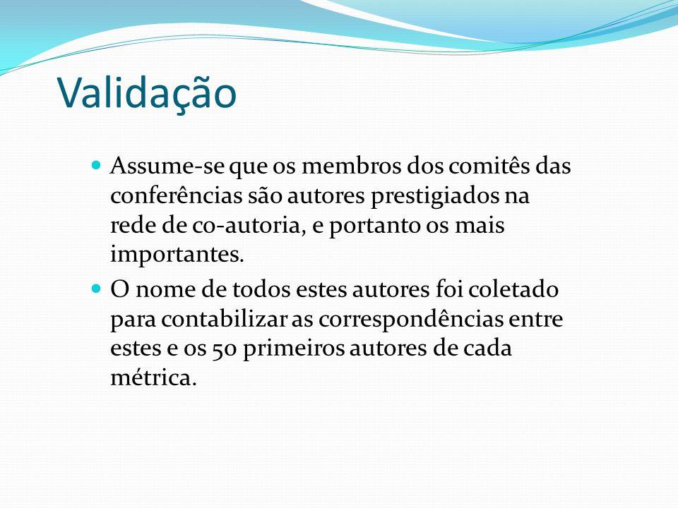 Validação Assume-se que os membros dos comitês das conferências são autores prestigiados na rede de co-autoria, e portanto os mais importantes. O nome