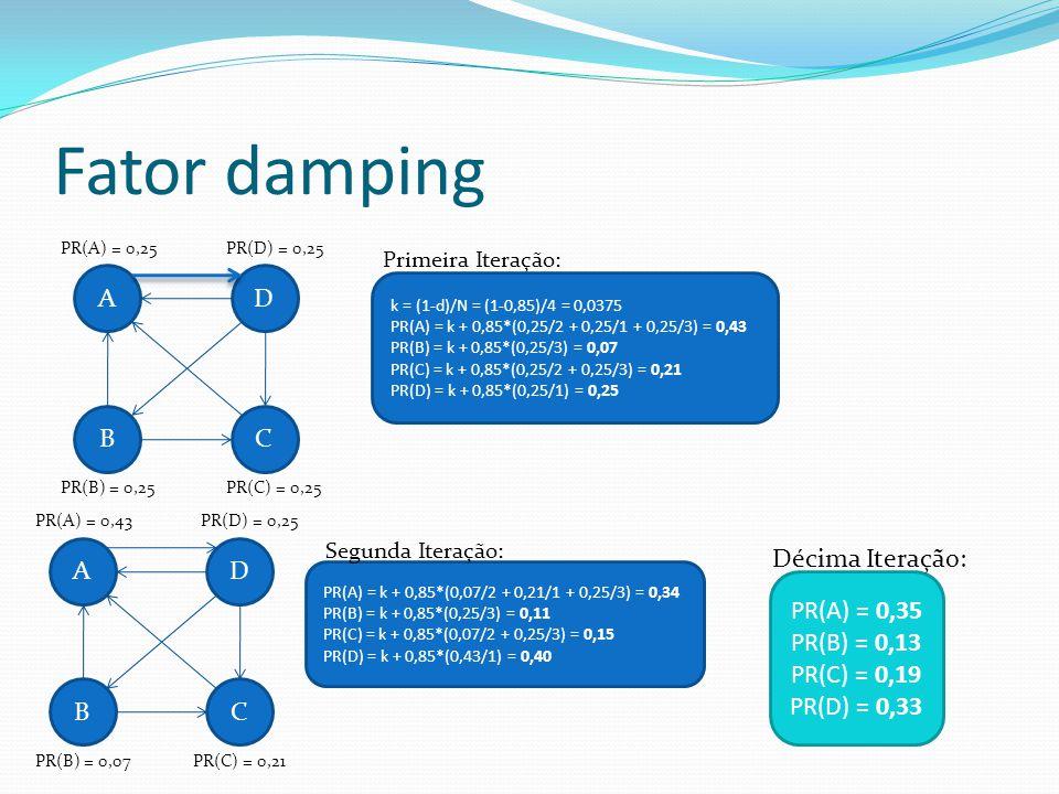 Fator damping PR(A) = 0,25PR(D) = 0,25 PR(B) = 0,25PR(C) = 0,25 A BC D Primeira Iteração: k = (1-d)/N = (1-0,85)/4 = 0,0375 PR(A) = k + 0,85*(0,25/2 +