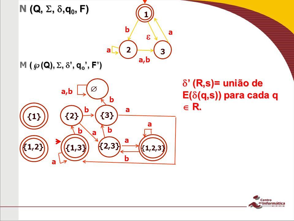 {1} {2} {1,2,3} {2,3} {1,3} {1,2} {3} (Q,,,q 0, F) N (Q,,,q 0, F) ( (Q),,, q o, F) M ( (Q),,, q o, F) b a (R,s)= união de E( (q,s)) para cada q R. (R,