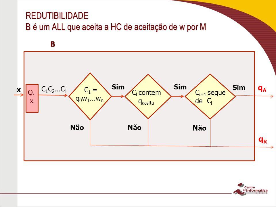 REDUTIBILIDADE B é um ALL que aceita a HC de aceitação de w por M qAqA qRqR x C 1 C 2...C l Q. x B C 1 = q 0 w 1...w n Sim C l contem q aceita Sim C i