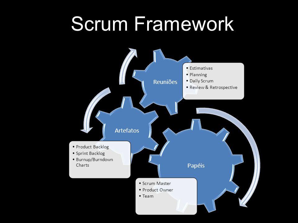 Papéis Scrum Master Product Owner Team Artefatos Product Backlog Sprint Backlog Burnup/Burndown Charts Reuniões Estimativas Planning Daily Scrum Revie