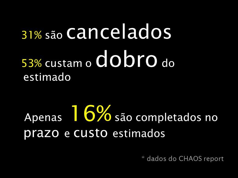 31% são cancelados 53% custam o dobro do estimado Apenas 16% são completados no prazo e custo estimados * dados do CHAOS report