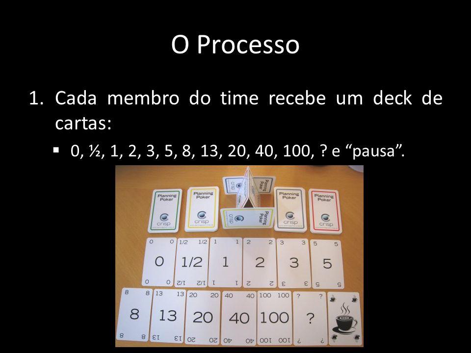 O Processo 1.Cada membro do time recebe um deck de cartas: 0, ½, 1, 2, 3, 5, 8, 13, 20, 40, 100, ? e pausa.