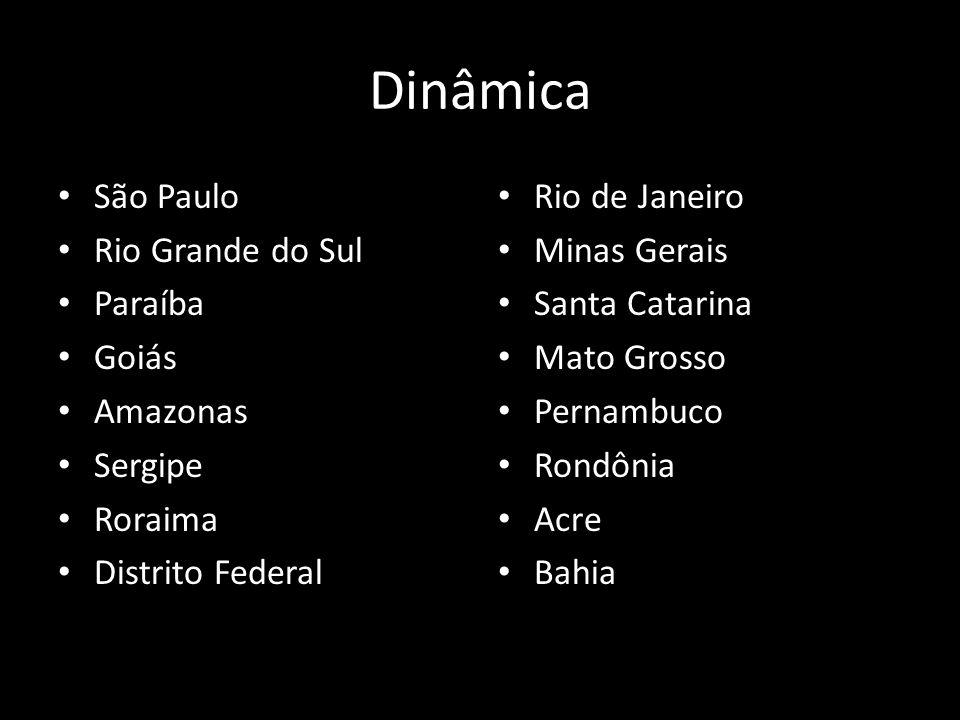 Dinâmica São Paulo Rio Grande do Sul Paraíba Goiás Amazonas Sergipe Roraima Distrito Federal Rio de Janeiro Minas Gerais Santa Catarina Mato Grosso Pe