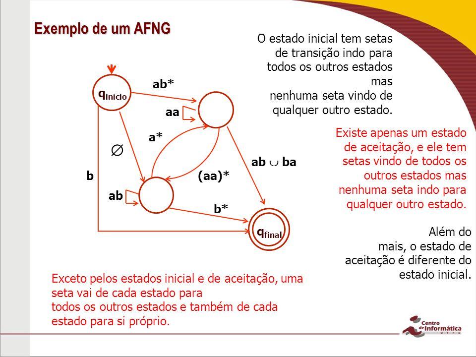 Exemplo de um AFNG q início ab ba aa ab* b O estado inicial tem setas de transição indo para todos os outros estados mas nenhuma seta vindo de qualque