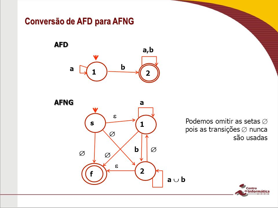 b AFD Conversão de AFD para AFNG a a,b b a 1 2 1 s 2 a b f AFNG Podemos omitir as setas pois as transições nunca são usadas