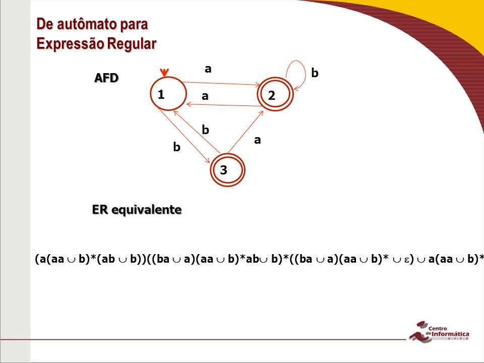 AFD 1 ER equivalente 2 3 b a a (a(aa b)*(ab b))((ba a)(aa b)*ab b)*((ba a)(aa b)* ) a(aa b)* De autômato para Expressão Regular b a b