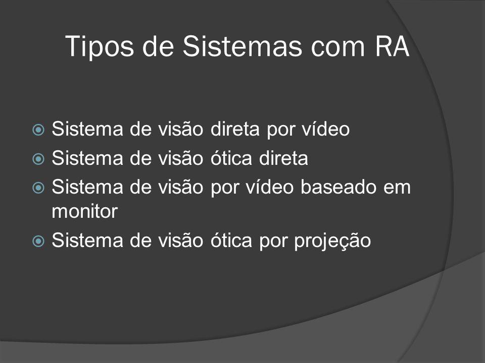 Tipos de Sistemas com RA Sistema de visão direta por vídeo Sistema de visão ótica direta Sistema de visão por vídeo baseado em monitor Sistema de visã