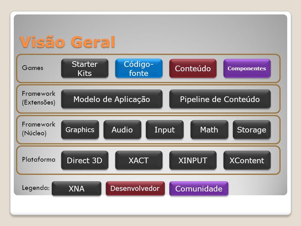 Visão Geral Starter Kits Componentes Conteúdo Código- fonte Games Pipeline de Conteúdo Modelo de Aplicação Framework (Extensões) Storage Math Input Au