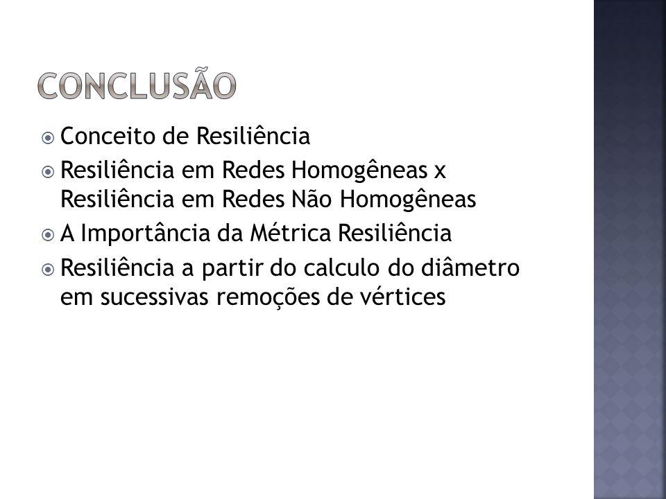 Conceito de Resiliência Resiliência em Redes Homogêneas x Resiliência em Redes Não Homogêneas A Importância da Métrica Resiliência Resiliência a partir do calculo do diâmetro em sucessivas remoções de vértices