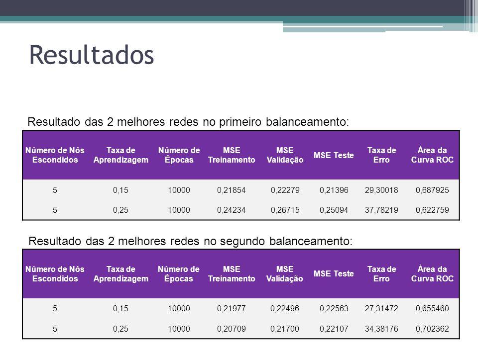 Resultados Número de Nós Escondidos Taxa de Aprendizagem Número de Épocas MSE Treinamento MSE Validação MSE Teste Taxa de Erro Área da Curva ROC 50,15100000,219770,224960,2256327,314720,655460 50,25100000,207090,217000,2210734,381760,702362 Número de Nós Escondidos Taxa de Aprendizagem Número de Épocas MSE Treinamento MSE Validação MSE Teste Taxa de Erro Área da Curva ROC 50,15100000,218540,222790,2139629,300180,687925 50,25100000,242340,267150,2509437,782190,622759 Resultado das 2 melhores redes no primeiro balanceamento: Resultado das 2 melhores redes no segundo balanceamento: