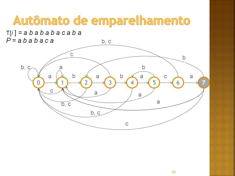 43 T[i ] = a b a b a b a c a b a P = a b a b a c a 01256347 a b abaac b, ca c c a a b c b a