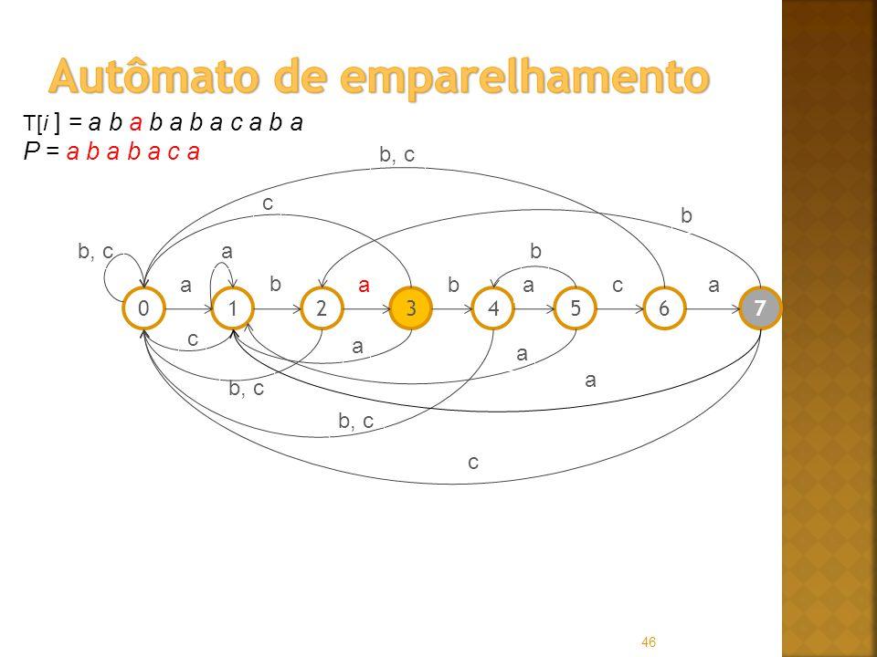46 T[i ] = a b a b a b a c a b a P = a b a b a c a 01256347 a b abaac b, ca c c a a b c b a