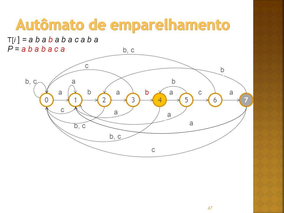 47 T[i ] = a b a b a b a c a b a P = a b a b a c a 01256347 a b abaac b, ca c c a a b c b a