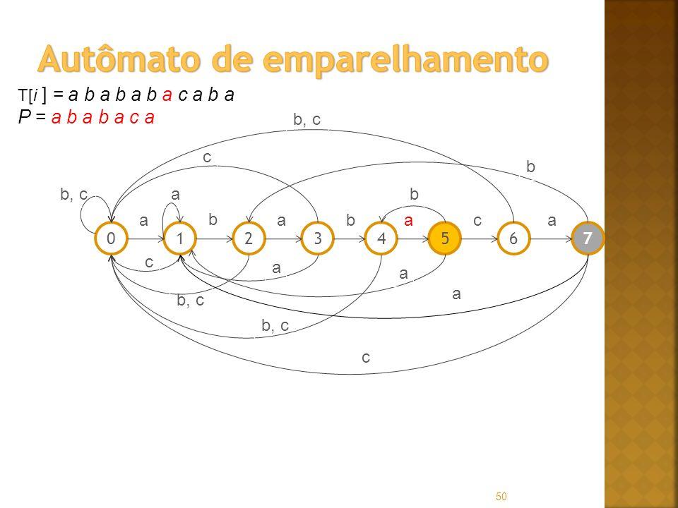 50 T[i ] = a b a b a b a c a b a P = a b a b a c a 01256347 a b abaac b, ca c c a a b c b a