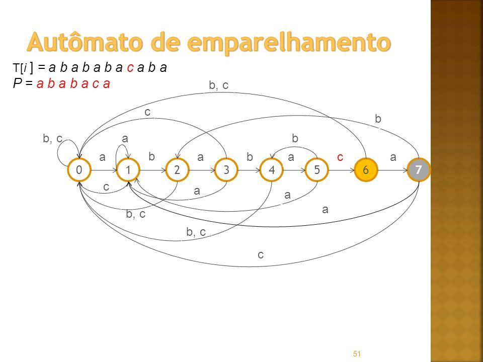 51 T[i ] = a b a b a b a c a b a P = a b a b a c a 01256347 a b abaac b, ca c c a a b c b a