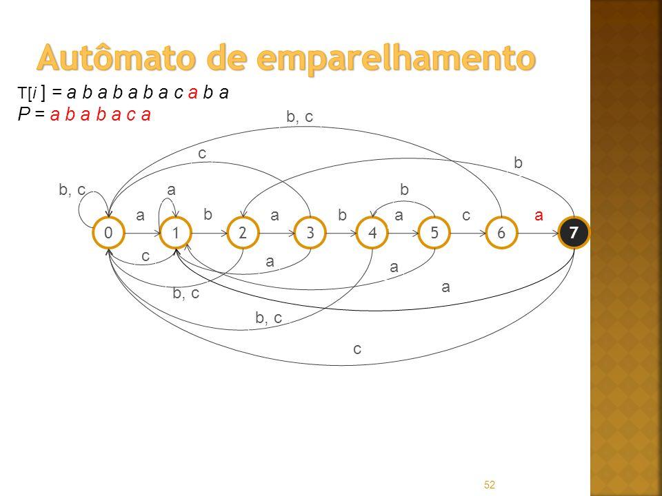 52 T[i ] = a b a b a b a c a b a P = a b a b a c a 01256347 a b abaac b, ca c c a a b c b a