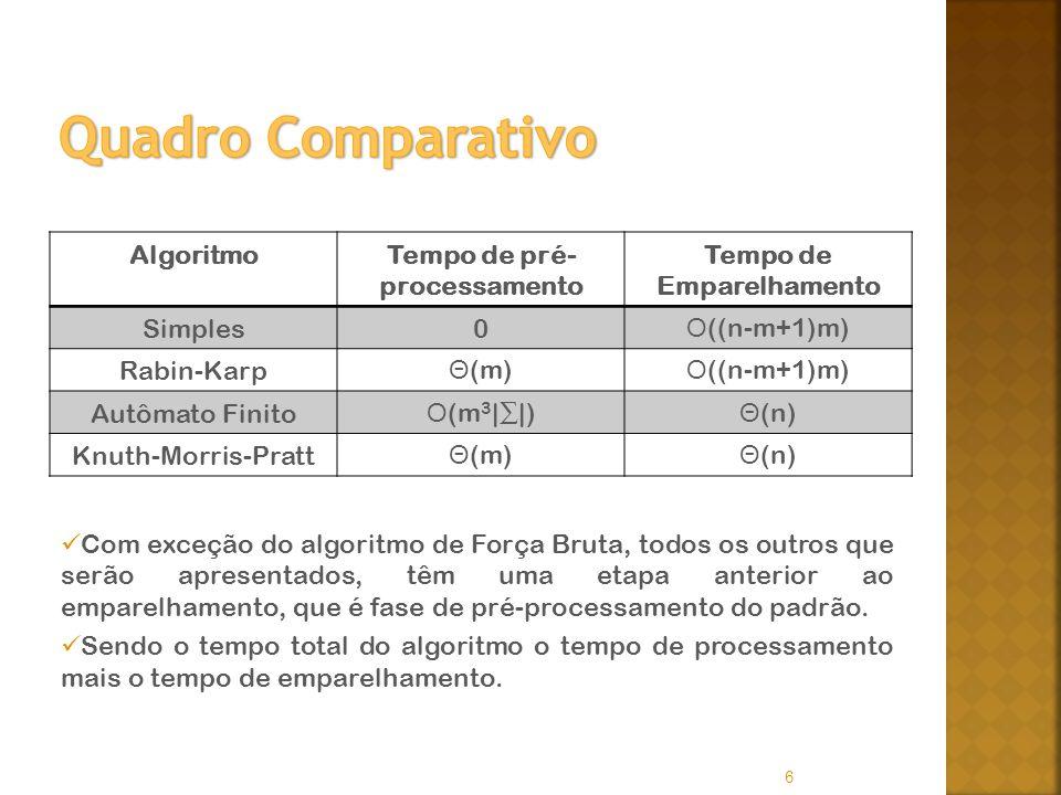 6 AlgoritmoTempo de pré- processamento Tempo de Emparelhamento Simples0 Ο ((n-m+1)m) Rabin-Karp Θ (m) Ο ((n-m+1)m) Autômato Finito Ο (m 3 ||) Θ (n) Knuth-Morris-Pratt Θ (m) Θ (n) Com exceção do algoritmo de Força Bruta, todos os outros que serão apresentados, têm uma etapa anterior ao emparelhamento, que é fase de pré-processamento do padrão.