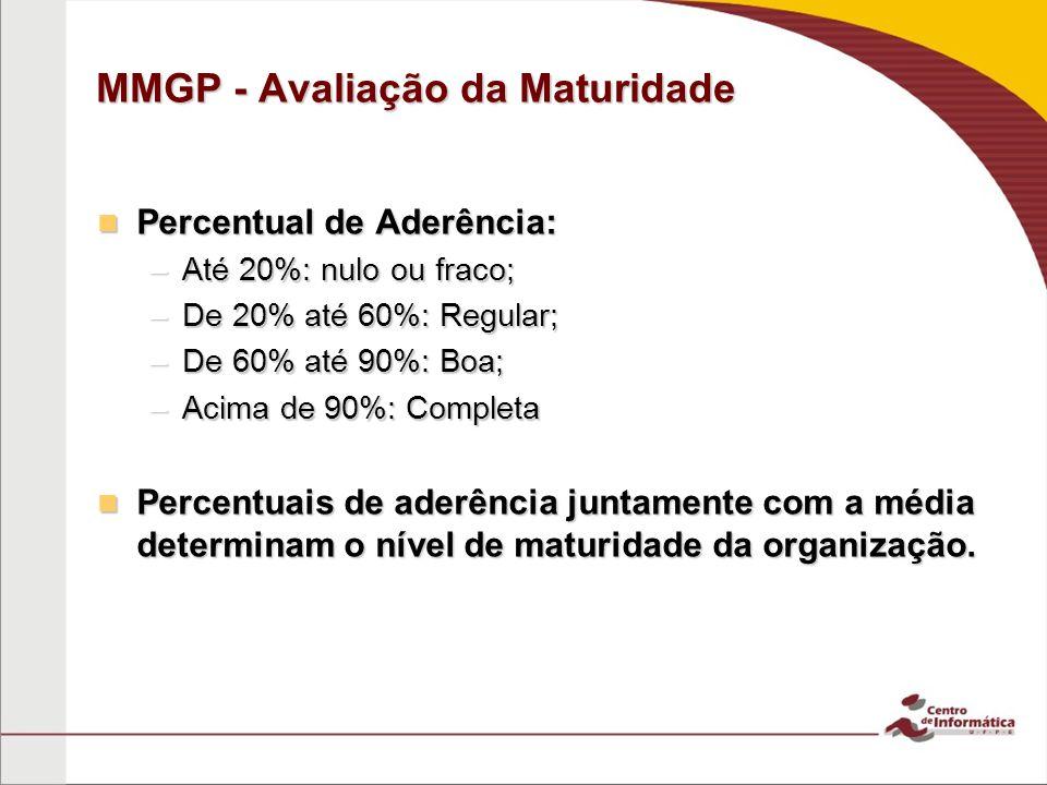 MMGP - Avaliação da Maturidade Percentual de Aderência: Percentual de Aderência: –Até 20%: nulo ou fraco; –De 20% até 60%: Regular; –De 60% até 90%: Boa; –Acima de 90%: Completa Percentuais de aderência juntamente com a média determinam o nível de maturidade da organização.
