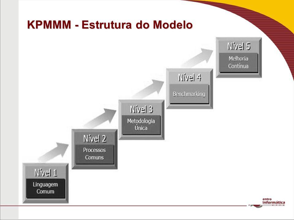 KPMMM - Estrutura do Modelo