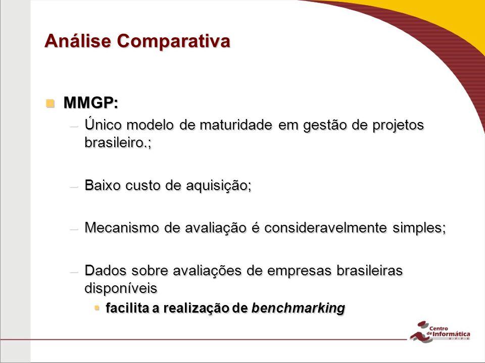 Análise Comparativa MMGP: MMGP: –Único modelo de maturidade em gestão de projetos brasileiro.; –Baixo custo de aquisição; –Mecanismo de avaliação é consideravelmente simples; –Dados sobre avaliações de empresas brasileiras disponíveis facilita a realização de benchmarking facilita a realização de benchmarking