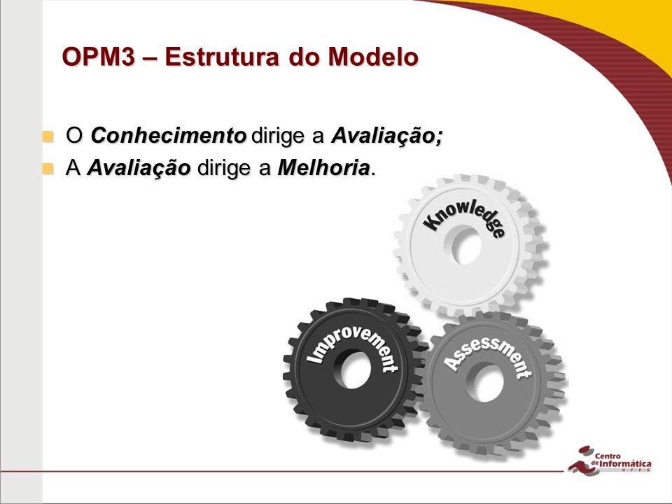 OPM3 – Estrutura do Modelo O Conhecimento dirige a Avaliação; O Conhecimento dirige a Avaliação; A Avaliação dirige a Melhoria.