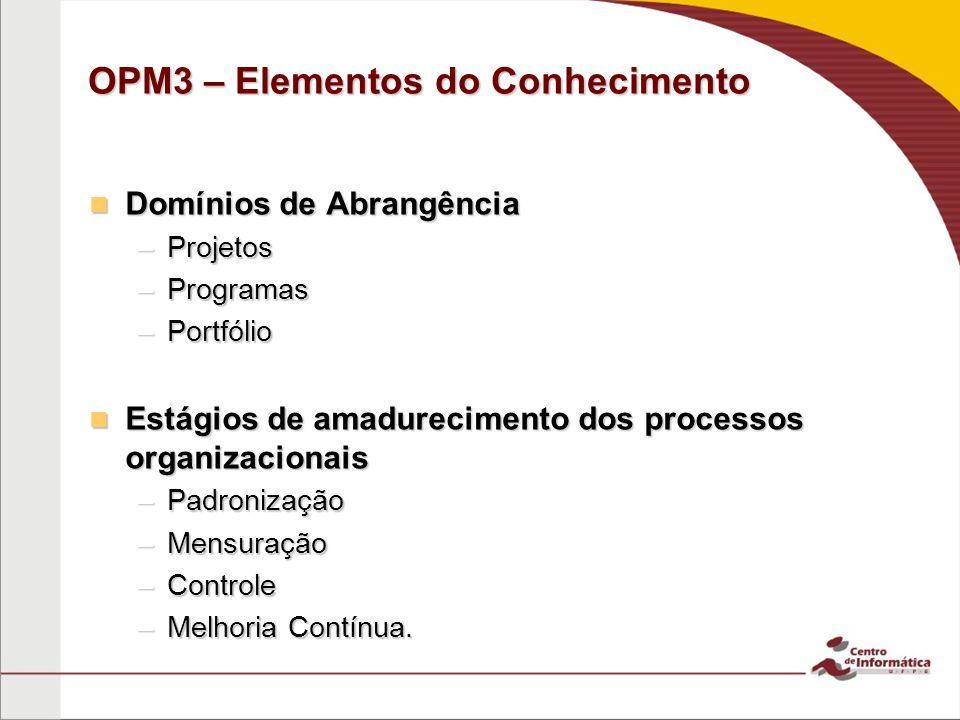 OPM3 – Elementos do Conhecimento Domínios de Abrangência Domínios de Abrangência –Projetos –Programas –Portfólio Estágios de amadurecimento dos processos organizacionais Estágios de amadurecimento dos processos organizacionais –Padronização –Mensuração –Controle –Melhoria Contínua.