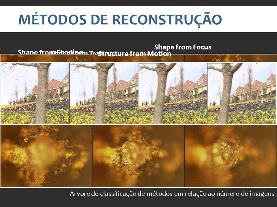 MÉTODOS DE RECONSTRUÇÃO Arvore de classificação de métodos em relação ao número de imagens Shape from Shading Shape from Texture Shape from Focus Structured Light Structure from Motion