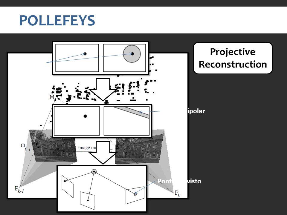 POLLEFEYS Projective Reconstruction features Linha Epipolar Ponto previsto
