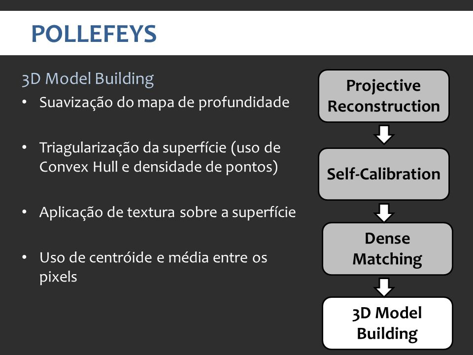 POLLEFEYS Projective Reconstruction Self-Calibration Dense Matching 3D Model Building Suavização do mapa de profundidade Triagularização da superfície