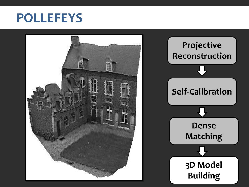 POLLEFEYS Projective Reconstruction Self-Calibration Dense Matching 3D Model Building