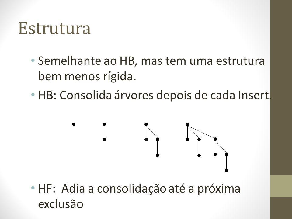 Estrutura Semelhante ao HB, mas tem uma estrutura bem menos rígida. HB: Consolida árvores depois de cada Insert. HF: Adia a consolidação até a próxima