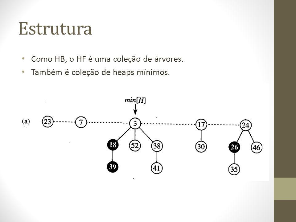 Seja H o heap de entrada e H heap resultante t(H) = t(H) + 1 e m(H) = m(H) então o aumento do potencial é : ((t(H) + 1) + 2m(H)) – (t(H) + 2m(H)) = 1 Como o custo real é O (1), o custo amortizado é (1) + 1 = Θ (1)