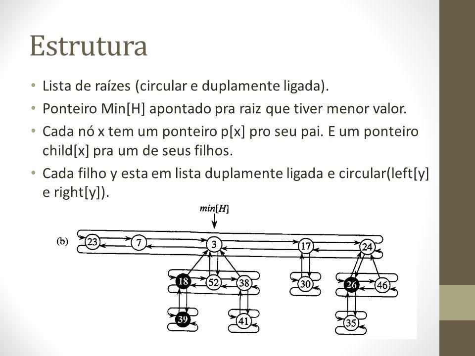 Estrutura Lista de raízes (circular e duplamente ligada). Ponteiro Min[H] apontado pra raiz que tiver menor valor. Cada nó x tem um ponteiro p[x] pro