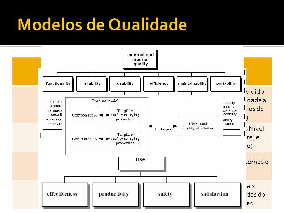 MODELODESCRICAO McCall Foco na qualidade do produto, dividido em Visão Externa (fatores de qualidade a especificar) e Visão Interna (critérios de qualidade para desenvolver) Boehm Três níveis de características: Alto Nível (usuário), Intermediária (software) e Primitiva (métricas e avaliação) ISO/IEC 9126 Divide as métricas em Internas, Externas e Qualidade-em-uso Dromey Tem três princípios fundamentais: atributos de qualidade, propriedades do produto, e as ligações entre eles.