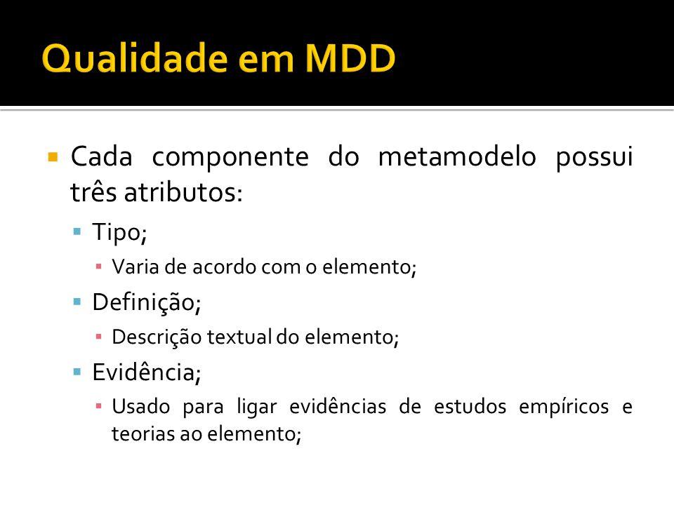 Cada componente do metamodelo possui três atributos: Tipo; Varia de acordo com o elemento; Definição; Descrição textual do elemento; Evidência; Usado