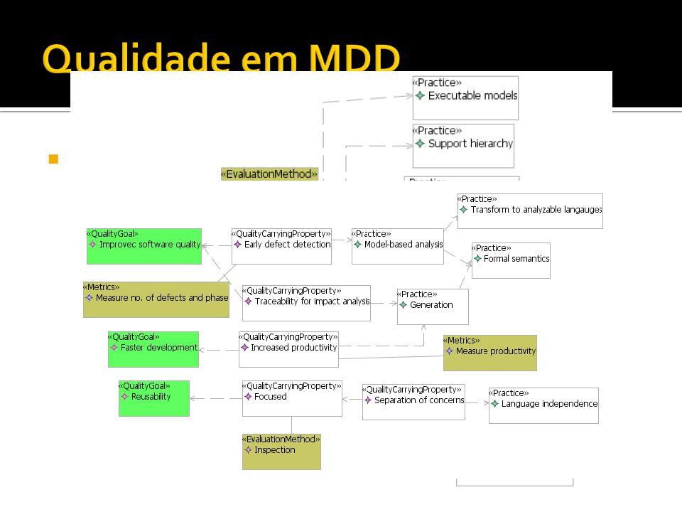 Exemplo: Um modelo de qualidade para DSLs