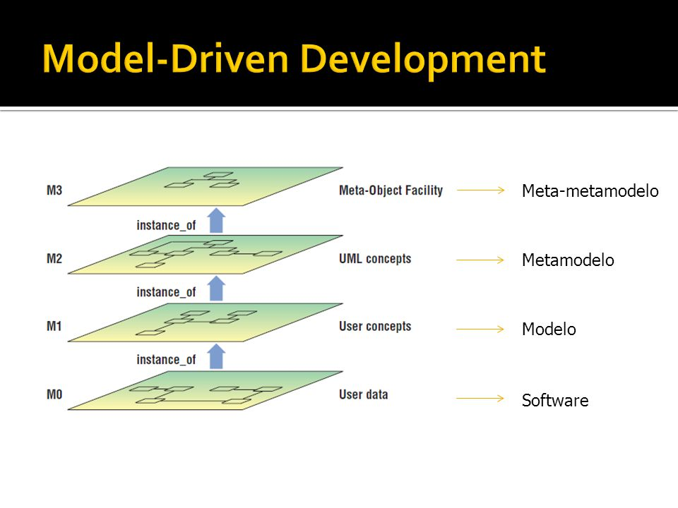 Meta-metamodelo Metamodelo Software Modelo
