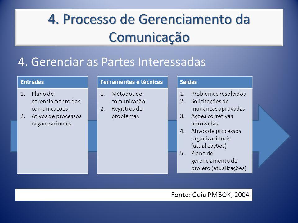 4. Processo de Gerenciamento da Comunicação 4. Gerenciar as Partes Interessadas Entradas 1.Plano de gerenciamento das comunicações 2.Ativos de process