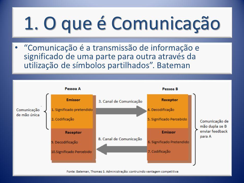 1. O que é Comunicação Comunicação é a transmissão de informação e significado de uma parte para outra através da utilização de símbolos partilhados.