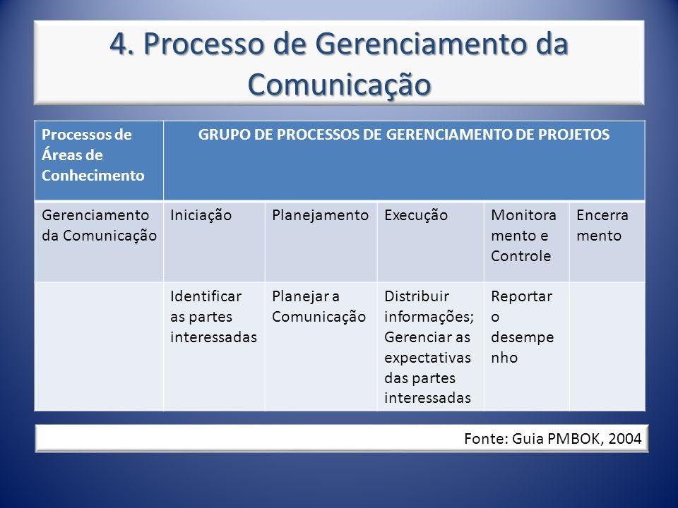 4. Processo de Gerenciamento da Comunicação Processos de Áreas de Conhecimento GRUPO DE PROCESSOS DE GERENCIAMENTO DE PROJETOS Gerenciamento da Comuni