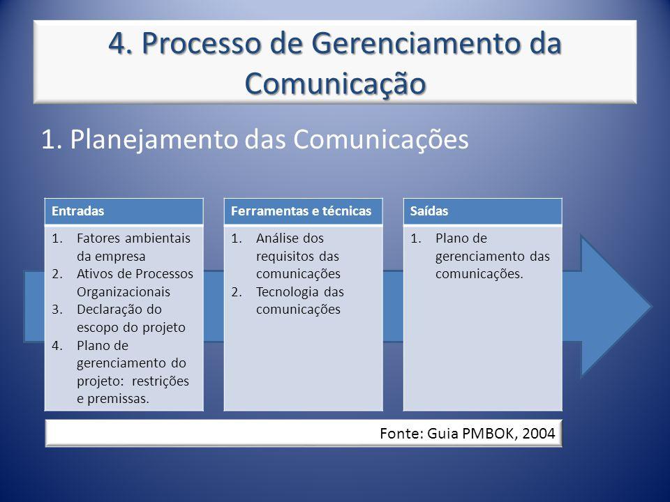 4. Processo de Gerenciamento da Comunicação 1. Planejamento das Comunicações Entradas 1.Fatores ambientais da empresa 2.Ativos de Processos Organizaci