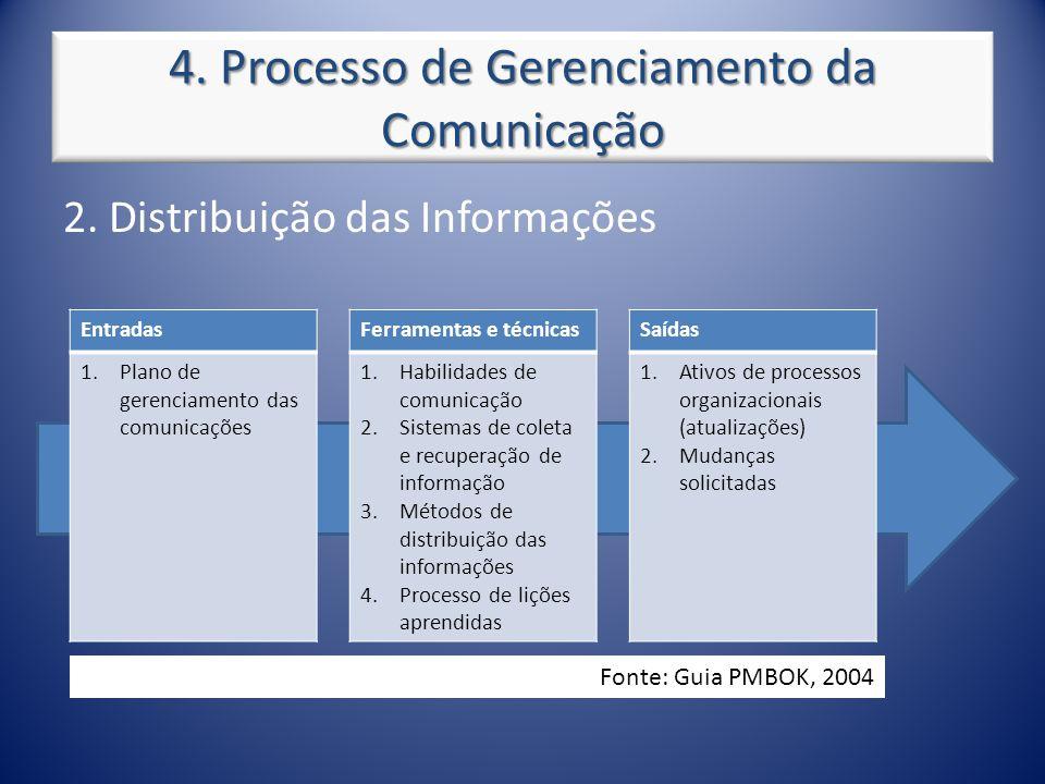 4. Processo de Gerenciamento da Comunicação 2. Distribuição das Informações Entradas 1.Plano de gerenciamento das comunicações Ferramentas e técnicas