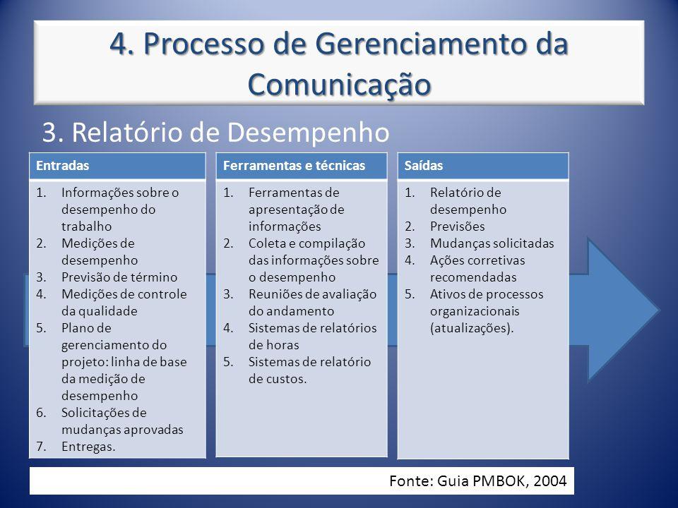 4. Processo de Gerenciamento da Comunicação 3. Relatório de Desempenho Entradas 1.Informações sobre o desempenho do trabalho 2.Medições de desempenho