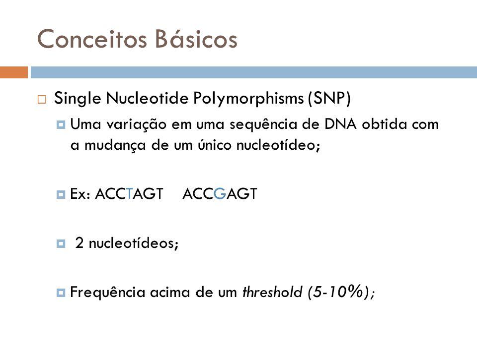 Conceitos Básicos Single Nucleotide Polymorphisms (SNP) Uma variação em uma sequência de DNA obtida com a mudança de um único nucleotídeo; Ex: ACCTAGT