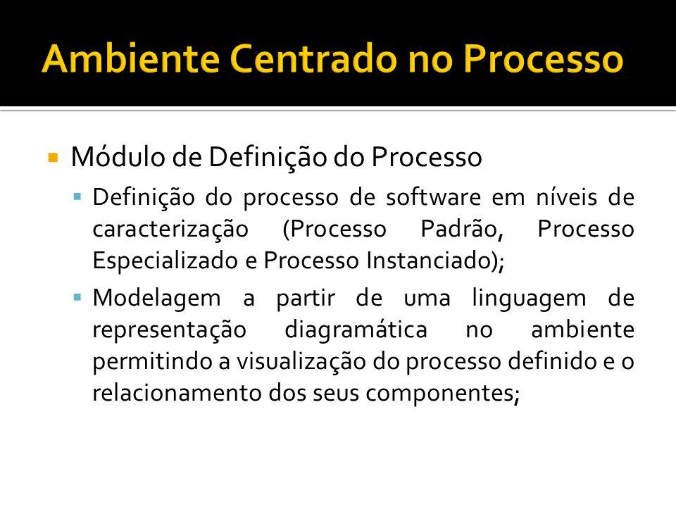 Módulo de Definição do Processo Definição do processo de software em níveis de caracterização (Processo Padrão, Processo Especializado e Processo Instanciado); Modelagem a partir de uma linguagem de representação diagramática no ambiente permitindo a visualização do processo definido e o relacionamento dos seus componentes;