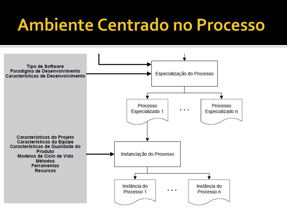A instanciação para projetos específicos consiste na adaptação de um processo especializado a um projeto, considerando-se as suas peculiaridades.
